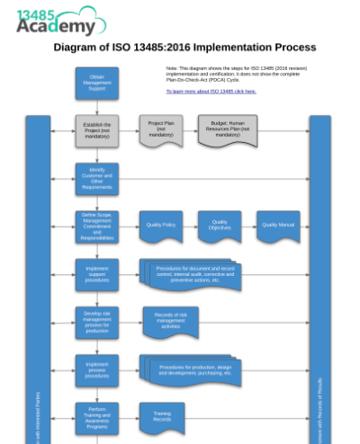 13485Academy_ISO_13485_Implementation_Process_Diagram_EN.png