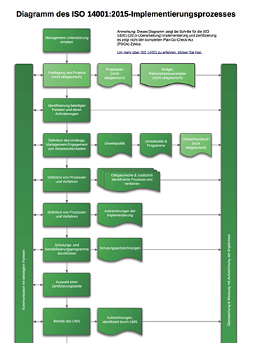 ISO_14001_2015_Implementation_Process_Diagram_DE.png