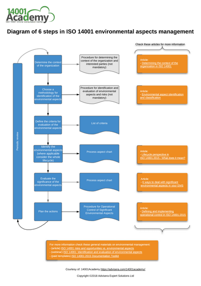 Diagram_of_6_Steps_in_ISO_14001_Environmental_Aspects_Management_EN