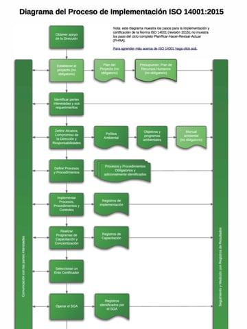 ISO_14001_2015_Implementation_Process_Diagram_ES.png