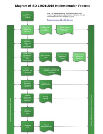 ISO_14001_2015_Implementation_Process_Diagram_EN.png