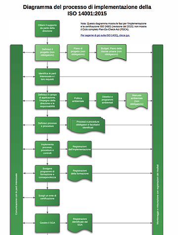 ISO_14001_2015_Implementation_Process_Diagram_IT.png