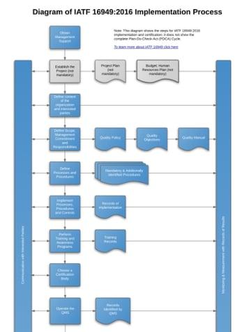 IATF_16949_2016_Implementation_Process_Diagram_EN.png