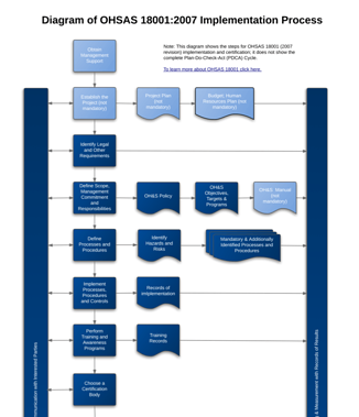 Unternehmensberatung Prozessoptimierung likewise F Large additionally Global  work Diagram additionally Cost Management Diagram furthermore Ohsas Implementation Flow Diagram En   Width   Name Ohsas Implementation Flow Diagram En. on data flow diagram