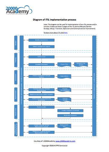 ITIL_Implementation_Diagram_EN.png