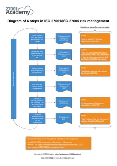Diagram_of_6_steps_in_ISO_27001_risk_management_EN