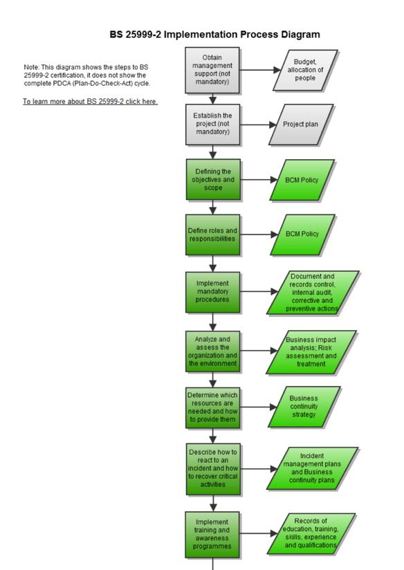 Diagram_of_BS_25999_Implementation_Process_EN.png