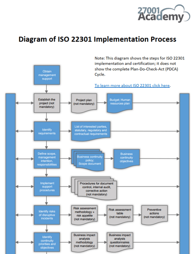 Diagram_of_ISO_22301_Implementation_Process_EN.png