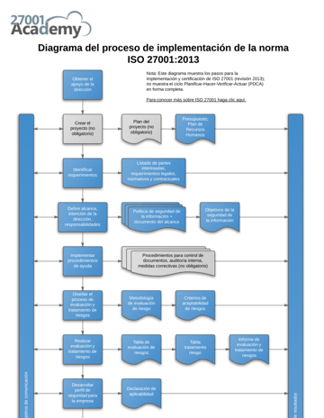 Diagram_of_ISO_27001_2013_Implementation_Process_ES.png