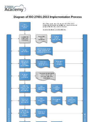 Diagram_of_ISO_27001_2013_Implementation_Process_EN_cover.png