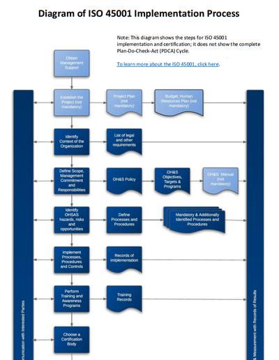 ISO_45001_Implementation_Process_Diagram_EN