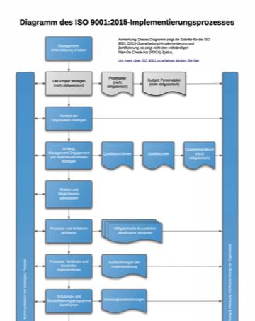 ISO_9001_2015_Implementation_Process_Diagram_DE.png
