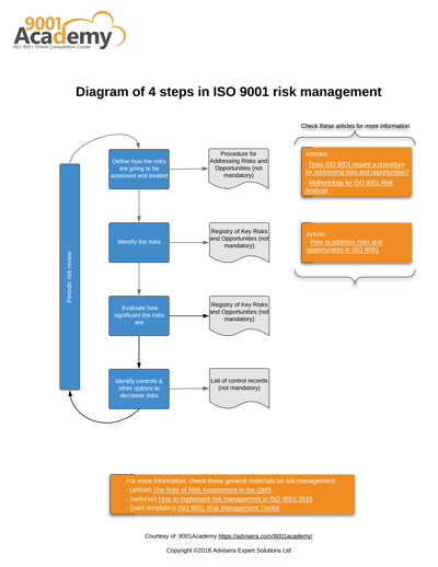 Diagram_of_4_steps_in_ISO_9001_risk_management_EN