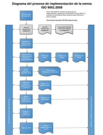 Diagram_of_ISO9001_Implementation_Process_9001Academy_ES.png