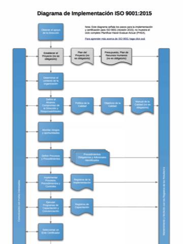 ISO_9001_2015_Implementation_Process_Diagram_ES.png