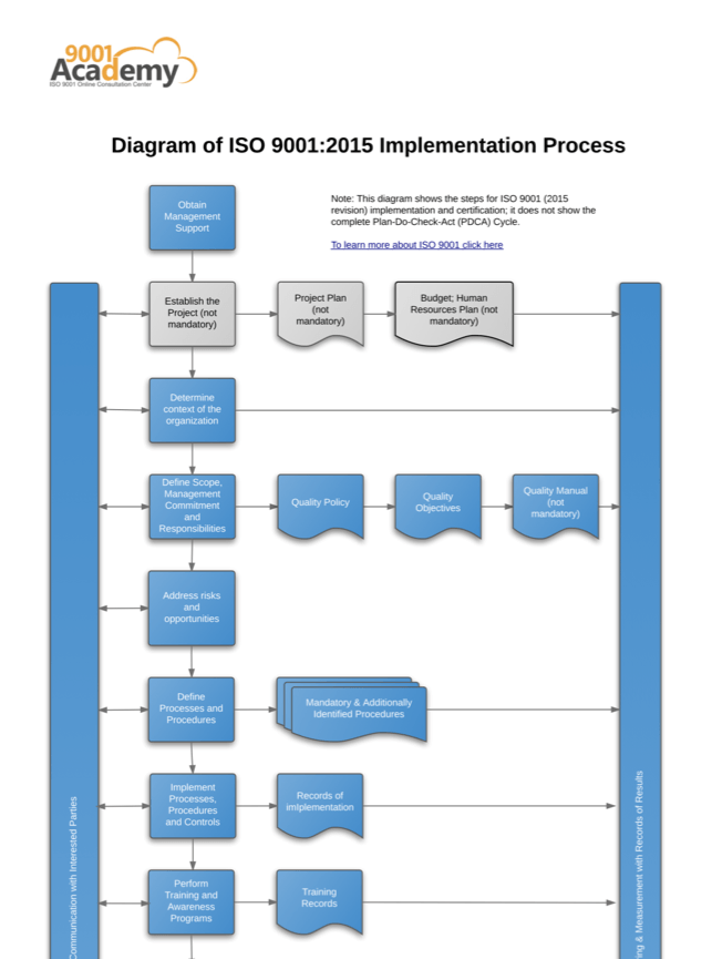 ISO_9001_2015_Implementation_Process_Diagram_EN.png