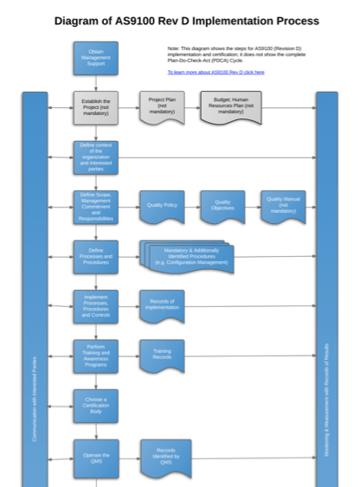 AS9100D_Implementation_Process_Diagram_EN.png