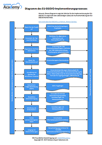 EU_GDPR_Implementation_diagram_DE.png