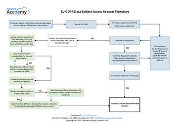 EU_GDPR_Data_Subject_Access_Request_Flowchart_EN.png