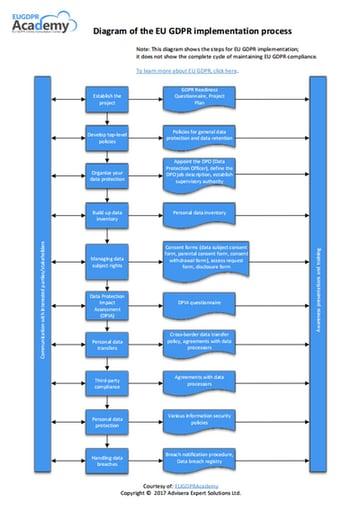EU_GDPR_Implementation_diagram_EN.png