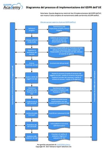 EU_GDPR_Implementation_diagram_IT.png