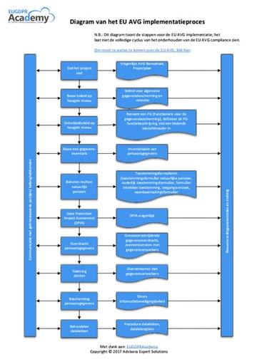 EU_GDPR_Implementation_diagram_NL.png